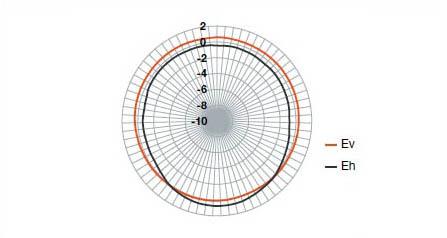 MVG EME Wide Probe Isotropy